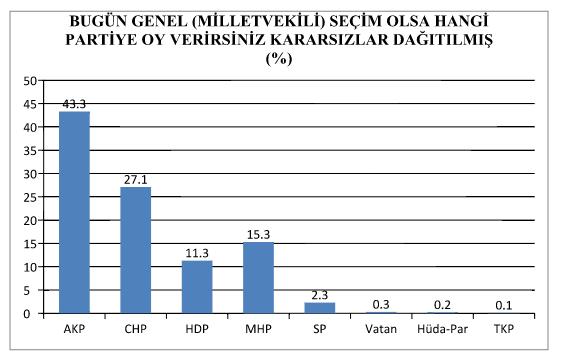 bugün seçim olsa kim kazanır anketi sonuçları ak parti oy oranı yüzde 43.3.jpg