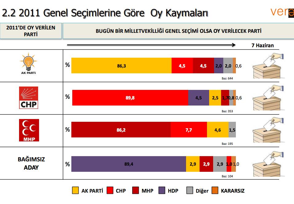 vera araştırma 2011 genel seçim sonuçları.jpg