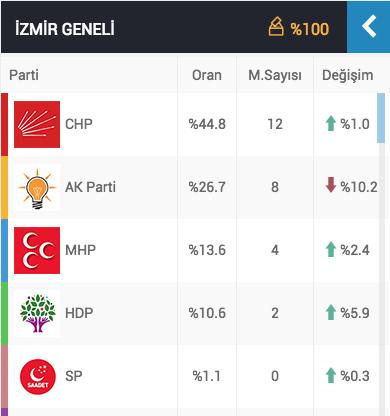izmir genel seçim sonuçları ak parti oy oranı.jpg