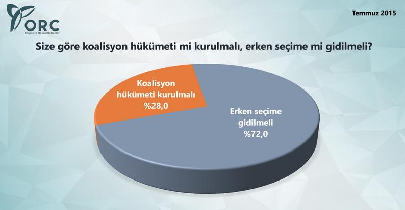 en son seçim anketi koalisyon mu erken seçim mi.jpg