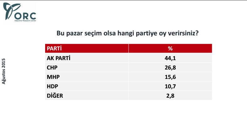 orc en son anketi sonucu ağustos 2015 partileri oy oranları.jpg
