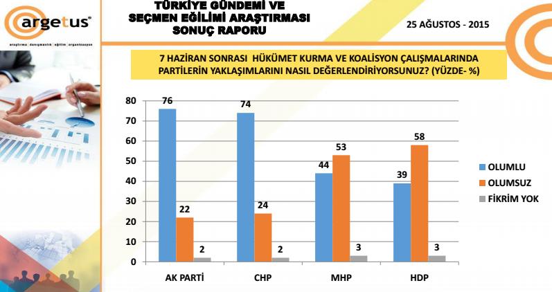 anket sonuçları koalisyon görüşmeleri kime ne kadar oy kazandırdı.jpg