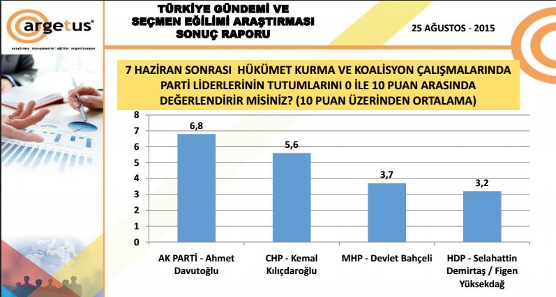 anket sonuçları liderler yüzde kaç oy aldı. jpg