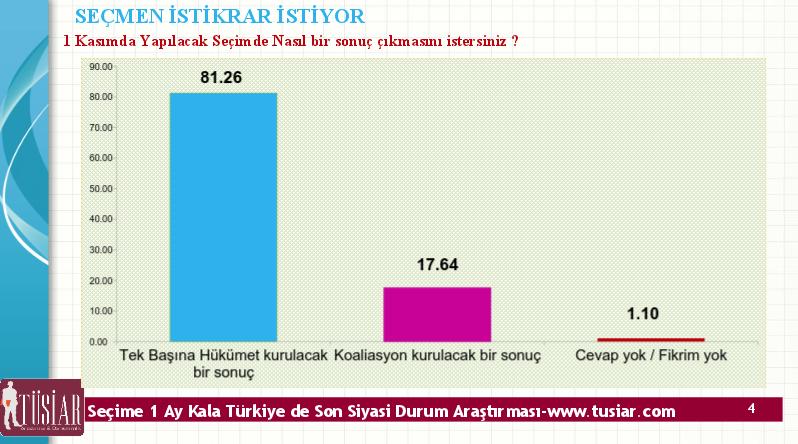 seçim anketi sonuçları tüsiar 2015 iktidar mı koalisyon mu.jpg