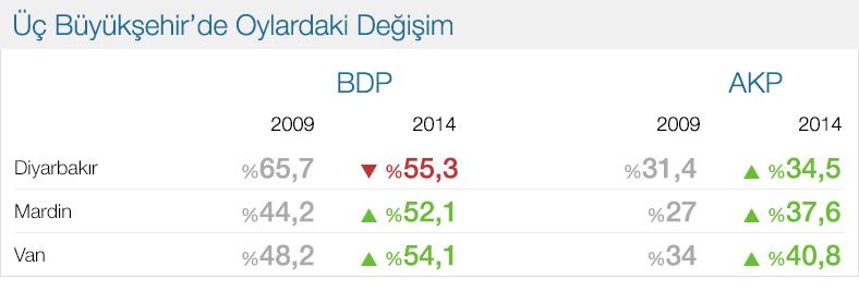 diyarbakır Mardin ve Van BDP oyları 2014.jpg