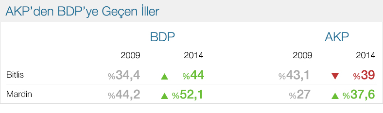 AKP'den BDP'ye geçen iller 2014.jpg