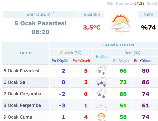 istanbul-5-günlük-hava-durumu.20150105143854.jpg