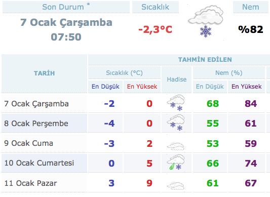 istanbul-5-günlük-hava-durumu.20150107084608.jpg