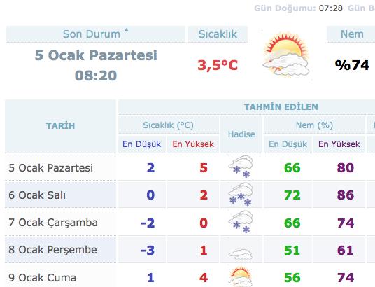istanbul-5-gunluk-hava-durumu.20150105133107.jpg