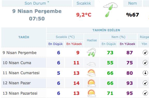 istanbul-hava-durumu-9-nisan-2015.jpg