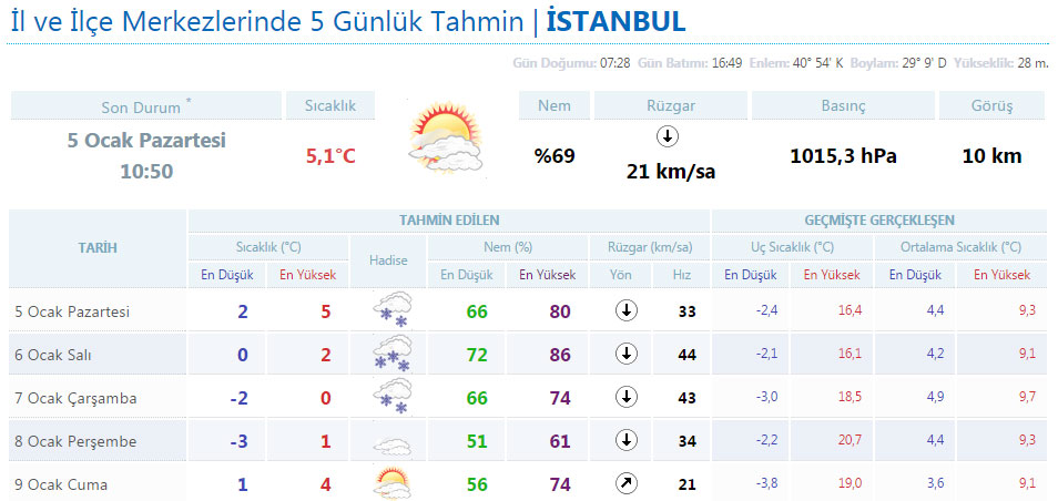 Eskişehir hava durumu okullar tatil mi
