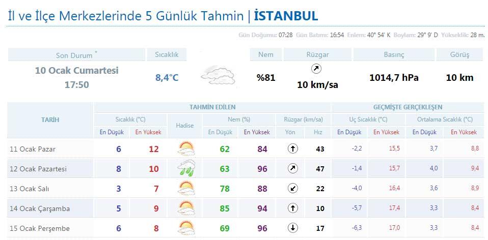 istanbul-hava-durumu-sicakliklar-yukseliyor.jpg