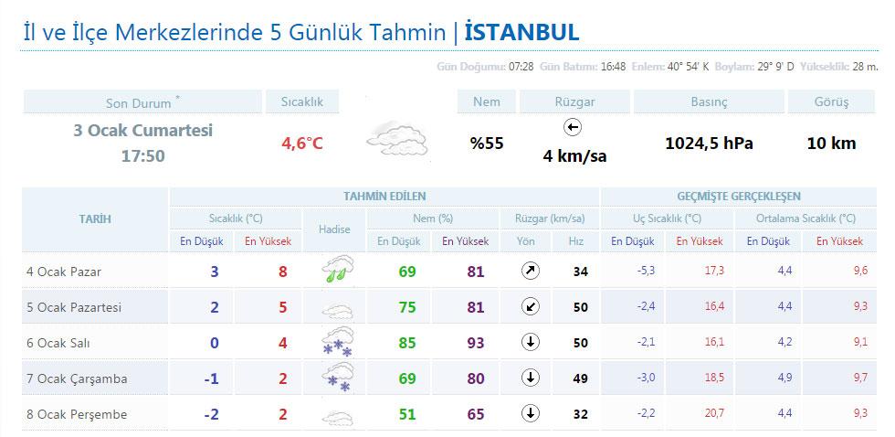 istanbul-hava-durumu.20150103183948.jpg