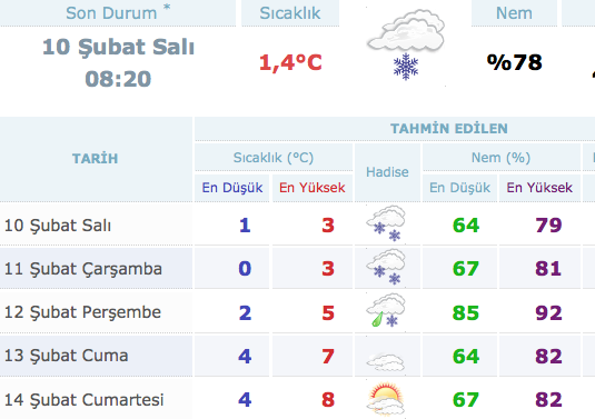 istanbul-hava-durumu.20150210085435.jpg