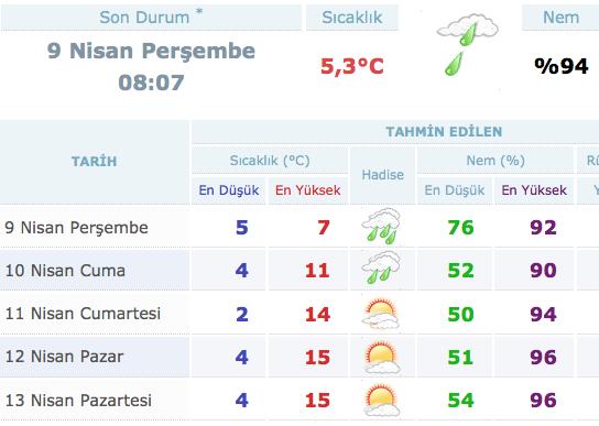 Kocaeli 5 günlük hava durumu meteoroloji tahmini