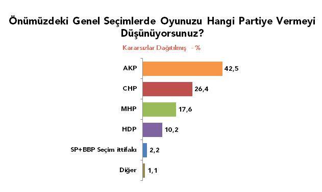 metropoll-seçim-anketi-sonuçlari-nisan-ayi-son-anket.20150527133312.jpg