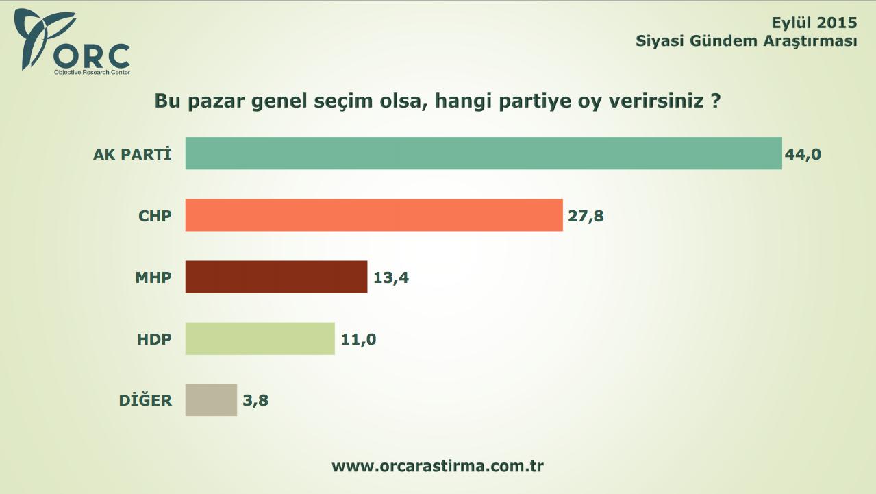 orc-secim-anketi-erken-secim-anketi.png