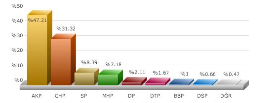 Kocaeli yerel seçim sonuçları 2014