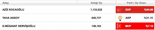 2009 yerel seçim <a class='labels' style='color:#4d4e53' href='/search_tag.php?tags=izmir'>izmir</a> sonucu.png