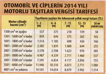 MTV sorgulama, araba<a class='labels' style='color:#4d4e53' href='/search_tag.php?tags=otomobil'>  otomobil </a>vergisi 2014 yılı tablosu.png