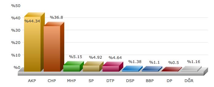 İstanbul seçim sonuçları 2009.png