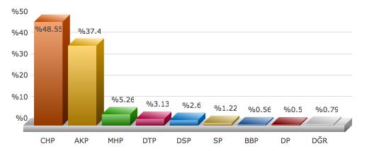 İstanbul Avcılar seçim sonuçları adaylar