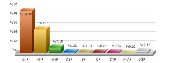 yerel seçim sonuçları 2014, izmir aliağa seçim sonuçları, izmir belediye başkanı kim oldu
