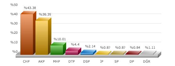 yerel seçim sonuçları, yerel seçim sonuçları izmir bayraklı 2014, büyükşehir yerel seçim sonuçları