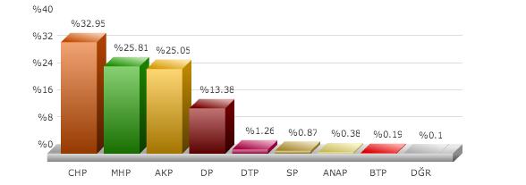 yerel seçim sonuçları 2014, izmir bergama istanbul yerel seçim sonuçları, büyükşehir yerel seçim sonuçları