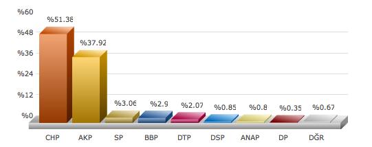 istanbul maltepe seçim sonuçları adaylar