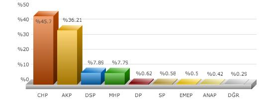 çiğli 2014 seçim sonucu, çiğliyi kim kazandı, chp nin kazandığı ilçeler, chpnin kazandığı iller