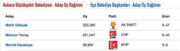 anadolu ajansı seçim sonuçları.png