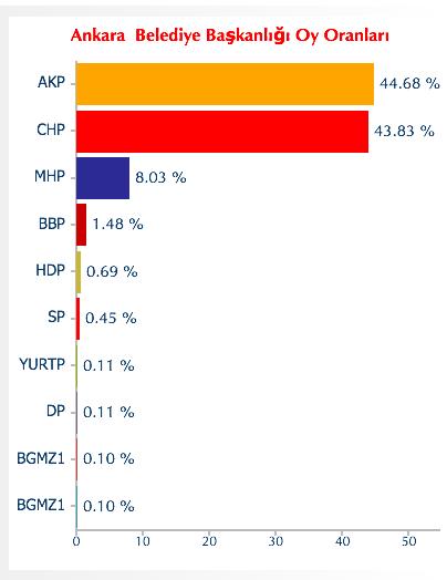 ankara seçim sonuçları.png