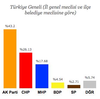 seçim sonuçları 2014.png