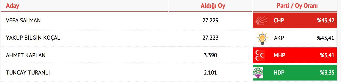 Yalova seçim sonuçları 2014.png
