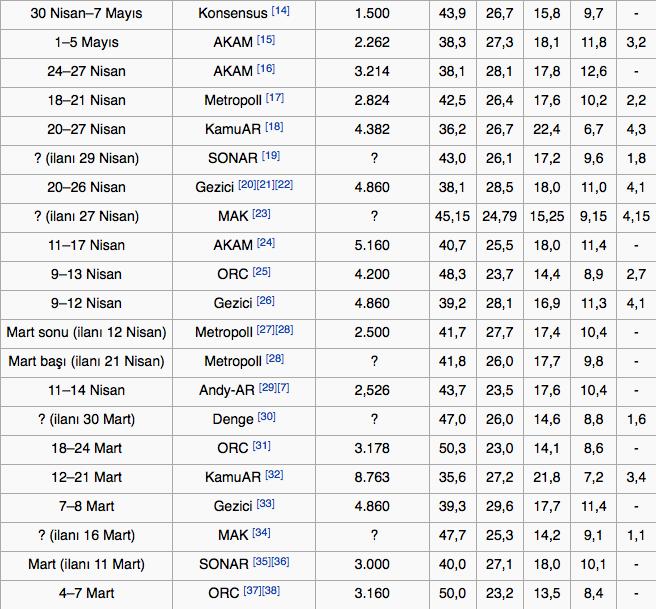 seçim-anketleri-7-haziran-2015-seçimi.jpg