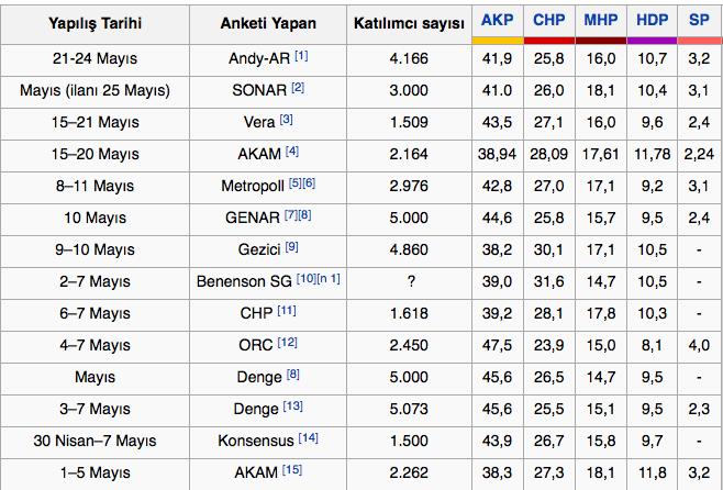 seçim-anketleri-7-haziran-2015-seçimleri-sonuçlari.jpg