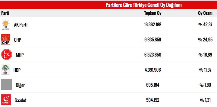 seçim-sonuçlari-aa-verileri-ak-parti-milletvekili-sayisi.jpg