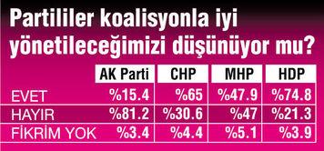 son-seçim-anketi-koalisyon.jpg