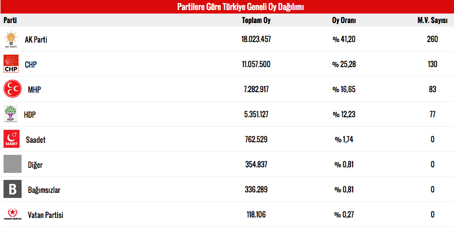 son-seçim-sonuçlari-2015-milletvekili-dağilimi.jpg