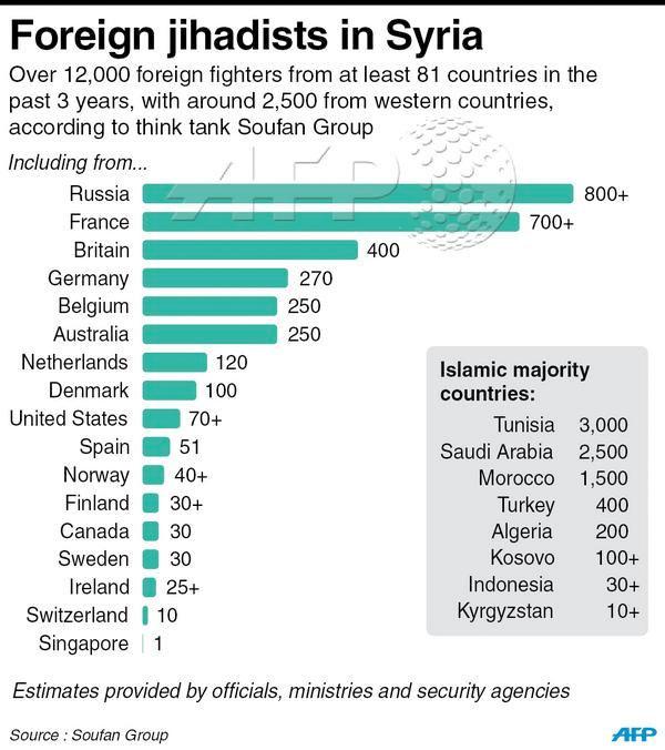 suriyedeki-yabanci-savaşçilar-hangi-ülkelerden.jpg