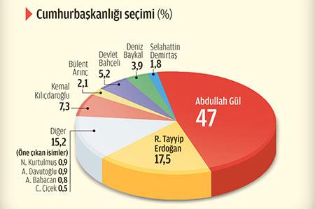 zaman-cumhurbaskanligi-anketi.jpg