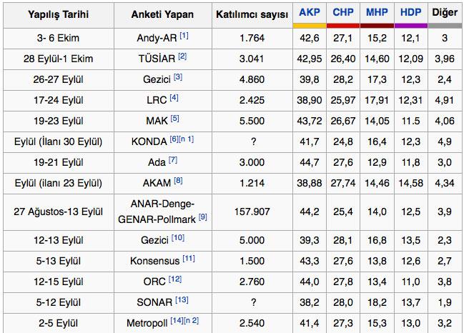 seçim anketi son seçim anketleri