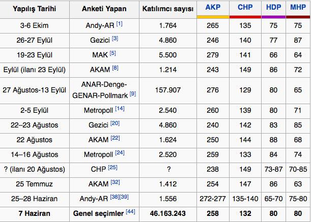 seçim anketleri sonuçları son milletvekili dağılımı